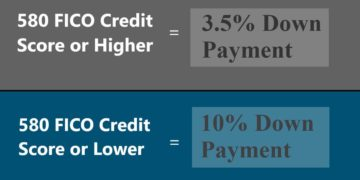 Credit Score without an FHA Grant